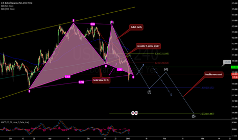 USDJPY: 4H Bullish Gartley and short impulsive waves