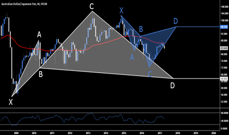 AUDJPY: AUD.JPY - Long & Short Opportunities