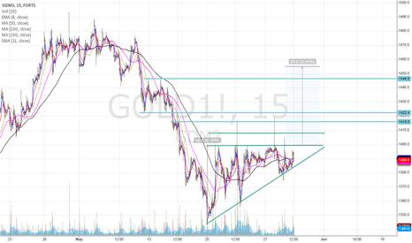 GOLD1!: Long if it breaks triangle.