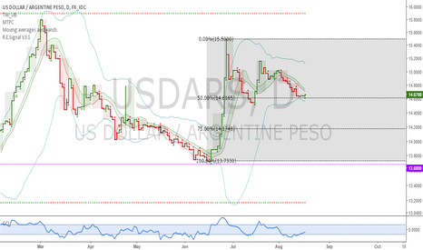USDARS: USDARS: Argentinians, buy dollars now