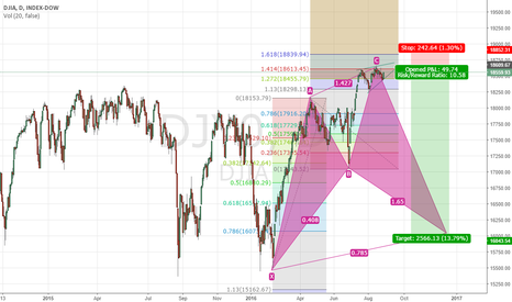 DJY0: Dow Cyphr Pattern