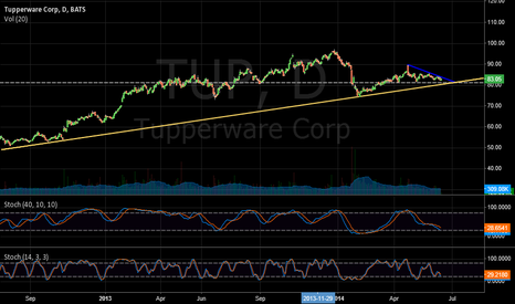 TUP: Tuperware Trendline Bounce Long Set-Up