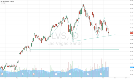 LVS: Trade This Head & Shoulders Pattern: Las Vegas Sands Corp. (NYSE