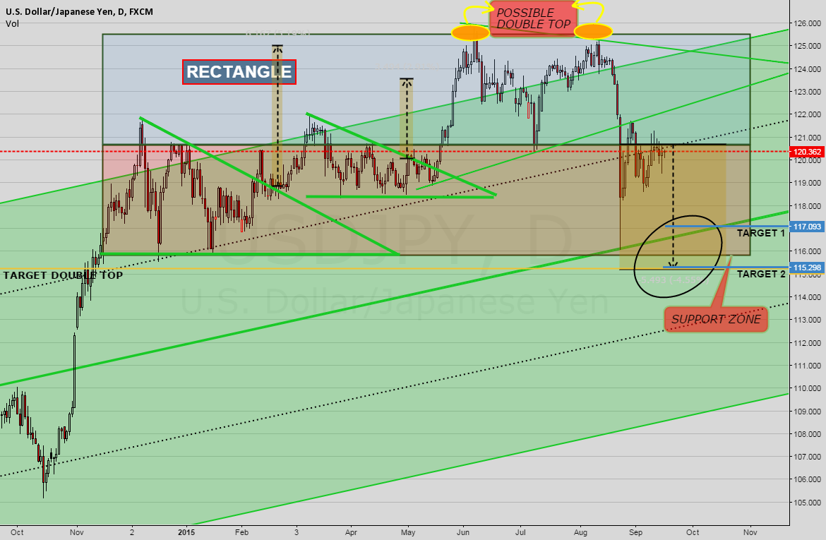 USDJPY SELL SIGNAL DAILY CHART {2}