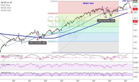 SPX: The END is CLOSE ?