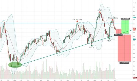LSI: LSI Trendline