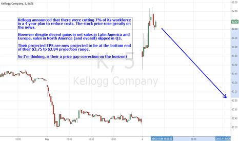 K: Kellogg Price Gap