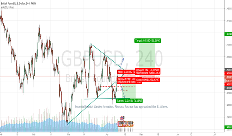 GBPUSD: GBP/USD potential bearish Gartley setup