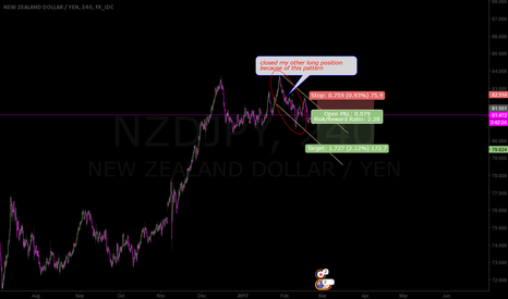 NZDJPY: gave up on wave 5