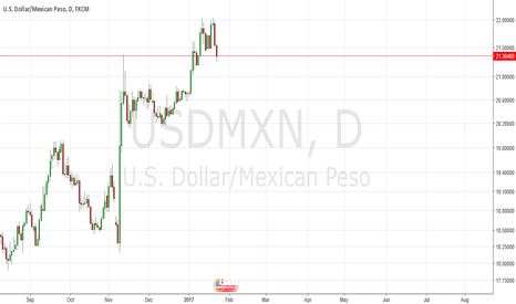 USDMXN: Trumps Transition to Mr. Nice Guy