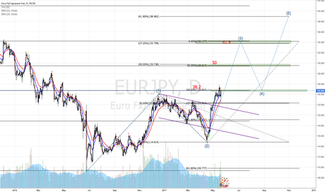 EURJPY: Go to Wave 3