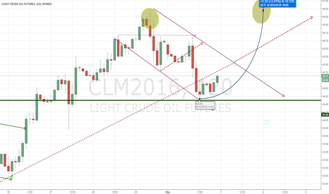 CLM2016: If oil goes over 45.50, will head back to $47