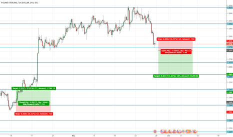 GBPUSD: Uncertainty in the GBP to continue