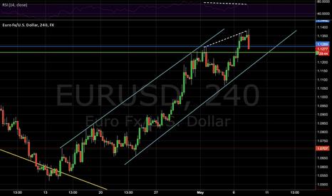 EURUSD: EURUSD 4H bearish divergence