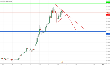 ETHUSD: For Sell