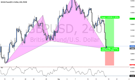 GBPUSD: BULLISH CYPHER PATTERN ON GBPUSD (TRADE WALK THROUGH)