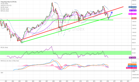 HSI: Spring coming for China?