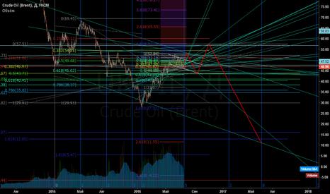 UKOIL: Долгосрочный прогноз по нефти Brent.