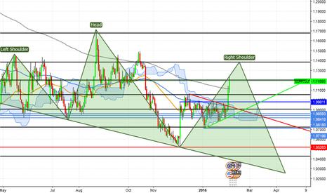EURUSD: EUR/USD Head-shoulders pattern