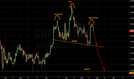 GBPUSD: GBPUSD - 4 Hour Head and shoulders