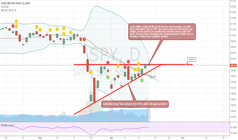 SPY: SPY with BEARish Shooting Star and Bear Flag - Do we head down?