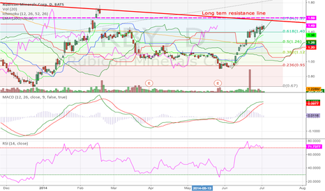 RBY: Rubicon Minerals Daily (02.07.2014) Chart Tech Analysis Training