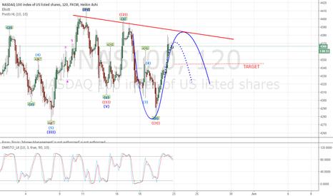 NAS100: NASDAQ WAVE