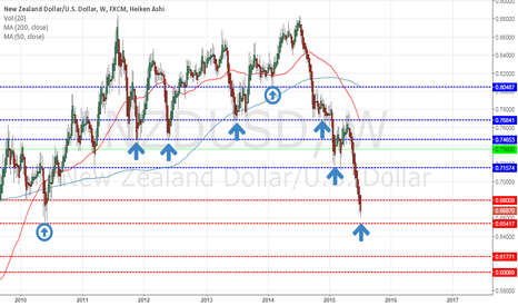 NZDUSD: Why you should short USDNZD