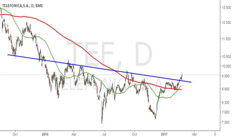 TEF: Resultados Telefónica (TEF)