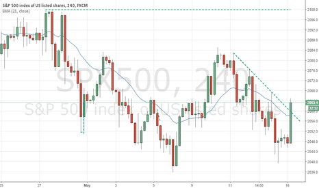 SPX500: SP500 Long - Short Squeeze coming