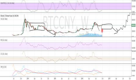 BTCCNY:  Bitcoin forecast