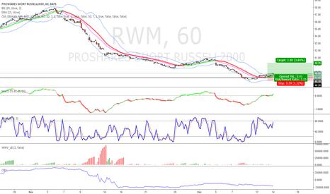 RWM: Shorting the IWM using RWM