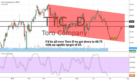 TTC: Watching TTC for a move down to 60.75 for a trade to 63