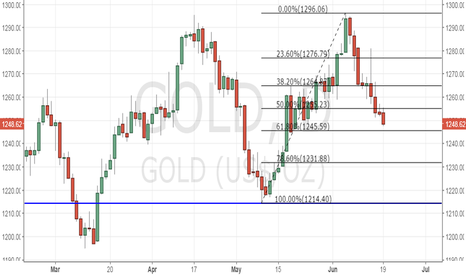 GOLD: Gold fast nearing 61.8% Fib supp, double top pattern