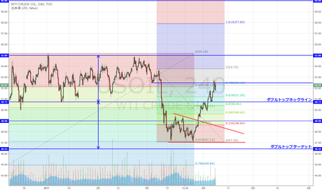 USOIL: WTI原油 上抜け後続伸 下落78.6戻し付近へ