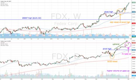 FDX: FDX gaps up with bearish bars