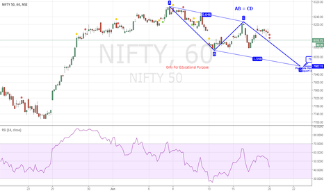 NIFTY: Possible AB = CD