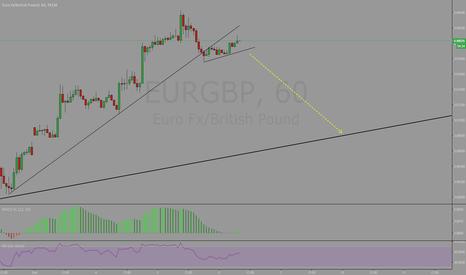 EURGBP: Sell the break..