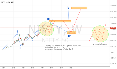 NIFTY: nifty long term count