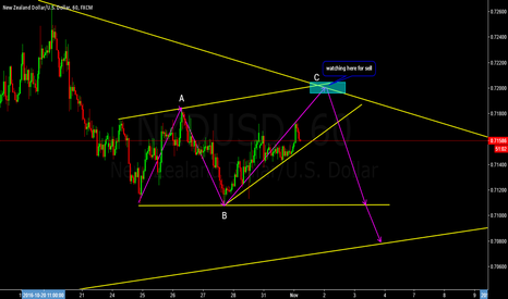 NZDUSD: Waiting for Sell Opportunity
