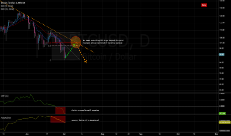 BTCUSD: Bouncing after the fall