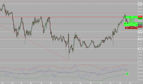 AUDJPY: AUDJPY - Testing Out New Indicator