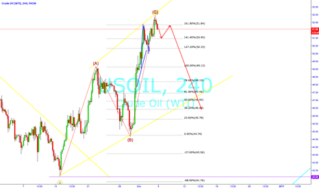 USOIL: Potential Oil Short