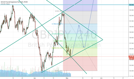 GBPJPY: GBP/JPY NR2 ANALYSIS (NR1 ANALYSIS IN MY PROFILE)