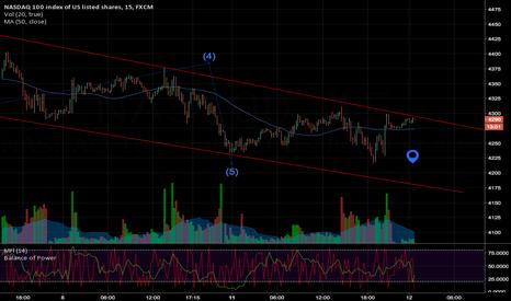 NAS100: NASDAQ setup for potential break of trend, short term uptrend?
