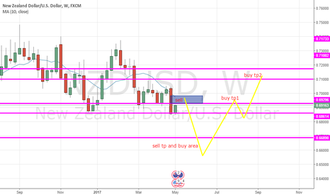 NZDUSD: upcoming sell and then buy