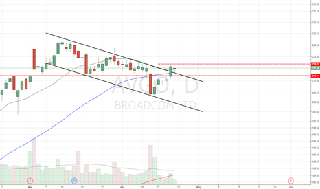 AVGO: Inside Day following channel breakout