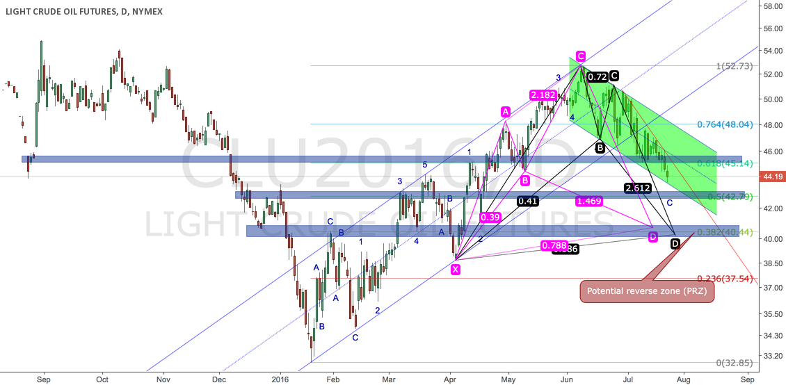 Where will oil go from the view of harmonic pattern?