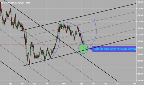 EURJPY: wait for long after reversal pattern
