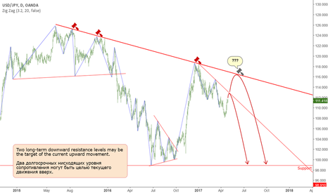 USDJPY: JPY: Possible scenario for a long-term downtrend.